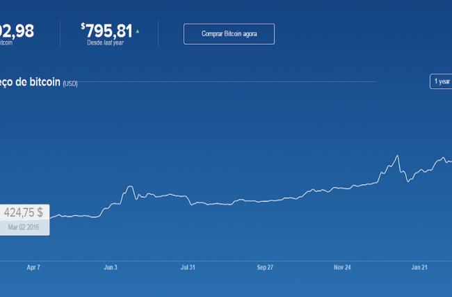 Trading de Bitcoin como forma de investimento